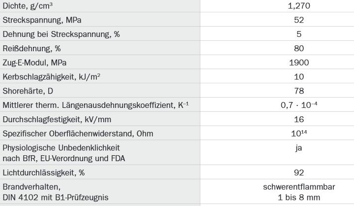 Datenblatt PETG-Filament von Multec